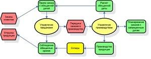 Людиновокабель и Фронтстеп СНГ: первая в России система синхронного планирования производства APS