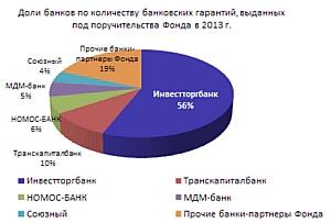 Почти 0,5 млрд руб банковских гарантий привлек МСБ при поддержке московского гарантийного фонда