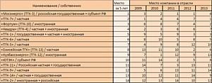 Отечественная экономика: среднесрочные перспективы  энергетической отрасли (ТГК)