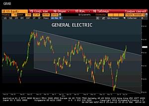 RMB company: ����� �� �������� General Electric