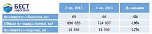Новостройки в Химках: цены подбираются к столичному уровню