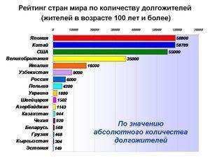 Рейтинг стран по количеству долгожителей