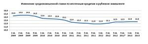 Ставки не снижаются, но активность заемщиков растет