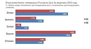 Европа ожидает ухудшения экономики при общей стабильности показателей бизнес оптимизма в России.