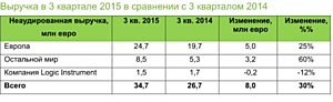Уверенный рост Archos: 30% в третьем квартале 2015 года