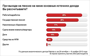 Только 12% россиян надеются на государственную пенсию
