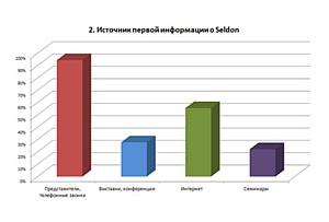 48% ��������� ��� Seldon �������� ��������������� �������� �������