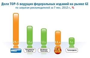 Издательский дом «Комсомольская правда» увеличивает рыночную долю
