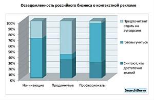Российский малый бизнес пока не в контексте