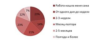 Как долго ищется работа в Новосибирске?