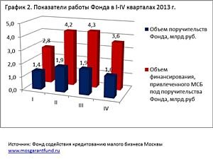 15 млрд руб получили в 2013 г. предприниматели столицы при поддержке московского гарантийного фонда