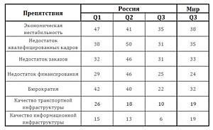 Экономическая нестабильность беспокоит компании Еврозоны гораздо сильнее, чем российские.