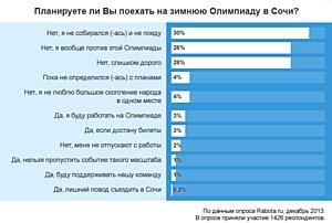 Опрос Rabota.ru показал, что желание поехать на Олимпийские игры — 2014 выразили единицы