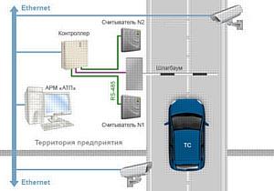 Система контроля доступа «Автотранспортная проходная» от PERCo