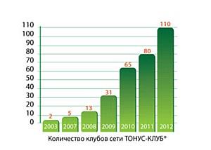 10 месяцев без роялти в честь 10-летия ТОНУС-КЛУБА®