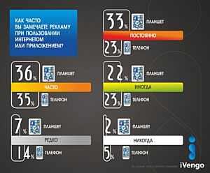 Мобильные приложения «Аргументов и Фактов» будет продавать iVengo Mobile