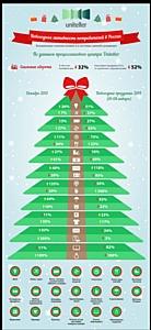 Потребительская активность в предновогодний и праздничный периоды