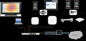 ��� ���������� ���������� Cisco Connect ����� ������������ �������� ������������� ����������