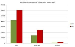 «КУБАНЬ-ВИНО» подвело итоги производства за январь 2012 года