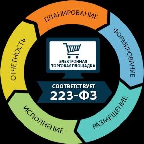 Zakupki365.ru – новый сервис для автоматизации и оптимизации закупок на платформе Naumen GPMS