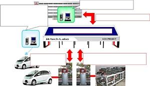 Mitsubishi i-MiEV стал частью интеллектуальной электросети  Smart Grid в Японии