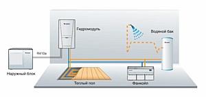 GREE Versati — кондиционер, система отопления и водонагреватель