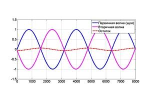 Promwad разрабатывает технологии активного шумоподавления для серверных систем