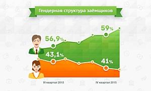 Отчет о состоянии микрофинансового рынка за 4 квартал 2015 года