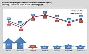 Клиенты Мегафон и Tele2 самые лояльные в России