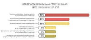 Более половины пользователей Рунета находятся под угрозой