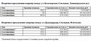 Новостройки Левобережного района: перспективный дефицит