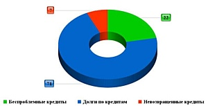 Почти 80% всех российских онлайн-кредитов – проблемные