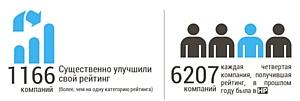 РАСК обновило ежегодный рейтинг проектных организаций