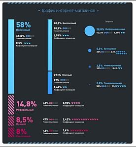 Новое исследование эффективности сайтов и рекламы