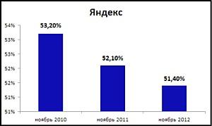 MediaGuru проанализировало изменение аудитории поиска Яндекс и Google
