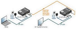 Lightware: ������ ���������� DiplayPort �� ������ ��������������� ������