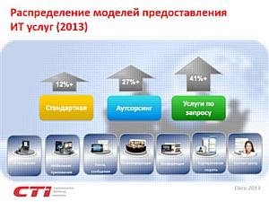 Презентация продукта «Контактный центр по запросу» от компаний CTI и Cisco