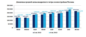 Рынок новостроек Москвы – итоги 2013 года