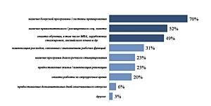 Половина сотрудников ТЭК  меняет работу из-за отсутствия перспектив. Анкор Энерджи Сервисез