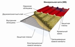 Металл Профиль признан лидером рынка сэндвич-панелей в России