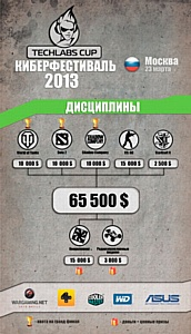 � ������ �������� �������������� TECHLABS CUP 2013