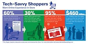 В США более 60 % технологически грамотных покупателей предпочитают онлайн магазины