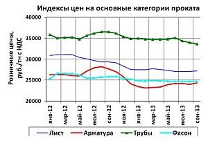 Брок-Инвест-Сервис: обзор ситуации на рынке металлопроката и прогноз цен на октябрь 2013 года