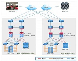 Японский оператор облачных сервисов внедряет сквозное решение Cisco FCoE