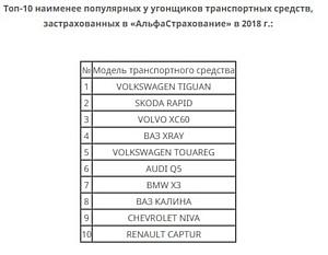 Volkswagen Tiguan стал самым непопулярным автомобилем у угонщиков в 2018 г.