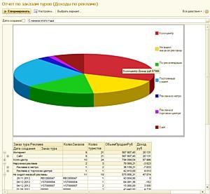 Профессиональная система автоматизации турагентства ERP.travel теперь представлена на рынке.