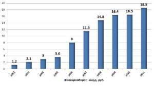 АЛИДИ подводит итоги 2011 года