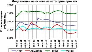 «Брок-Инвест-Сервис» представляет обзор ситуации на рынке металлопроката и прогноз цен на июль 2013г