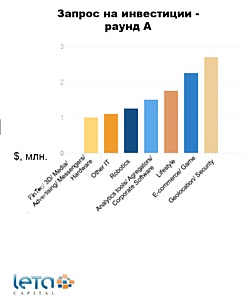 Big Data-проекты стали популярнее Travel-стартапов: итоги 2014 года и прогноз от фонда Leta Capital