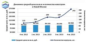 Новая Москва показала максимальный рост по итогам 2013 года